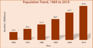 Photo of Kenyan Population Census 2019-The Figures and Implications